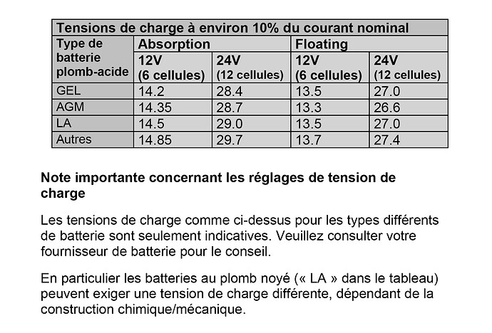 Tensions de charge